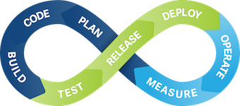 Continuous Integration With Deployment to TestFlight and